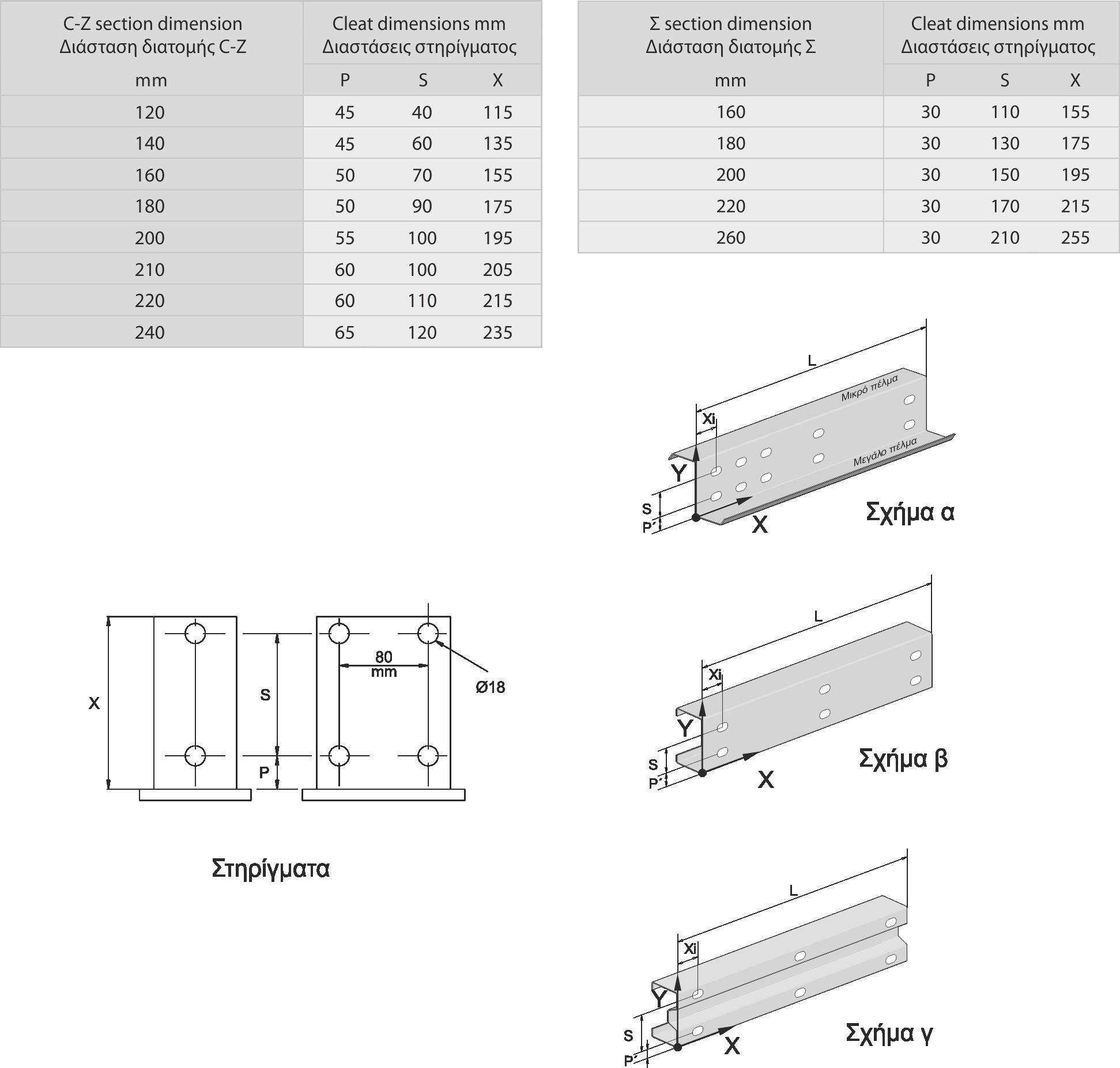 Οδηγίες διάτρησης διατομών Ζ, C, Σ